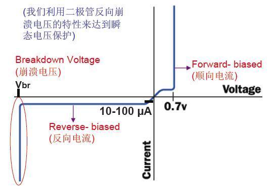瞬态电压抑制二极管介绍